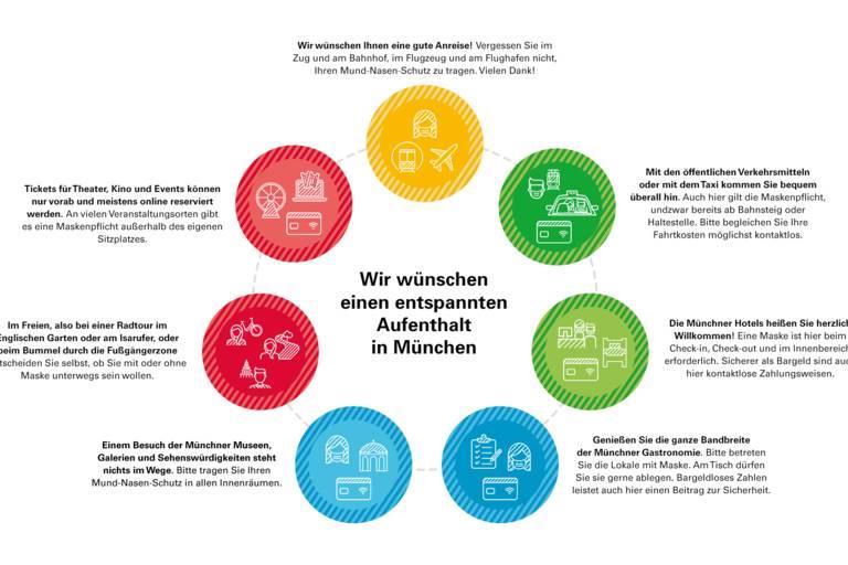 Schaubild: Corona-Informationen rund um Ihren Aufenthalt in München